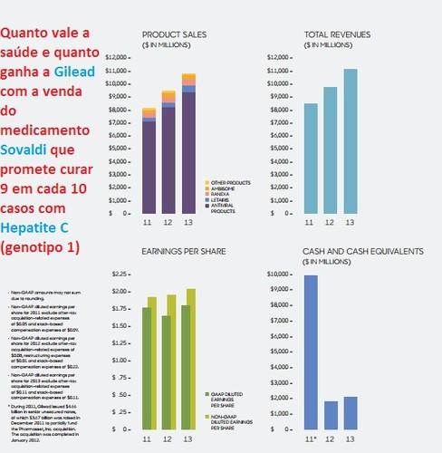 Relatório da Gilead 2013 depois de registado o medicamento Sovaldi para a Hepatite C
