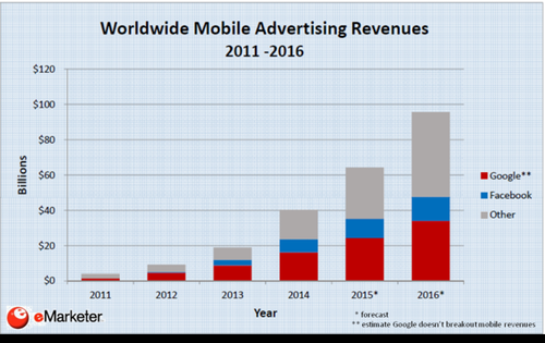 mobile advertising revenue 2011-16 emarketeer.png