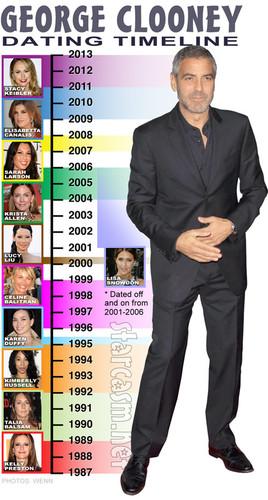George_Clooney_dating_history_timeline_490x915.jpg