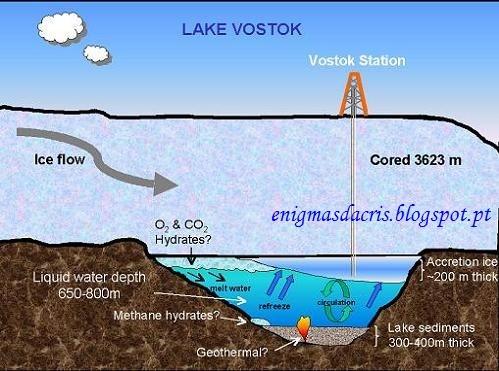 esquema-del-lago-vostok