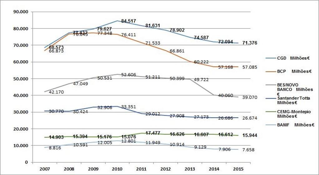 Evolução crédito bancos 2007-2015