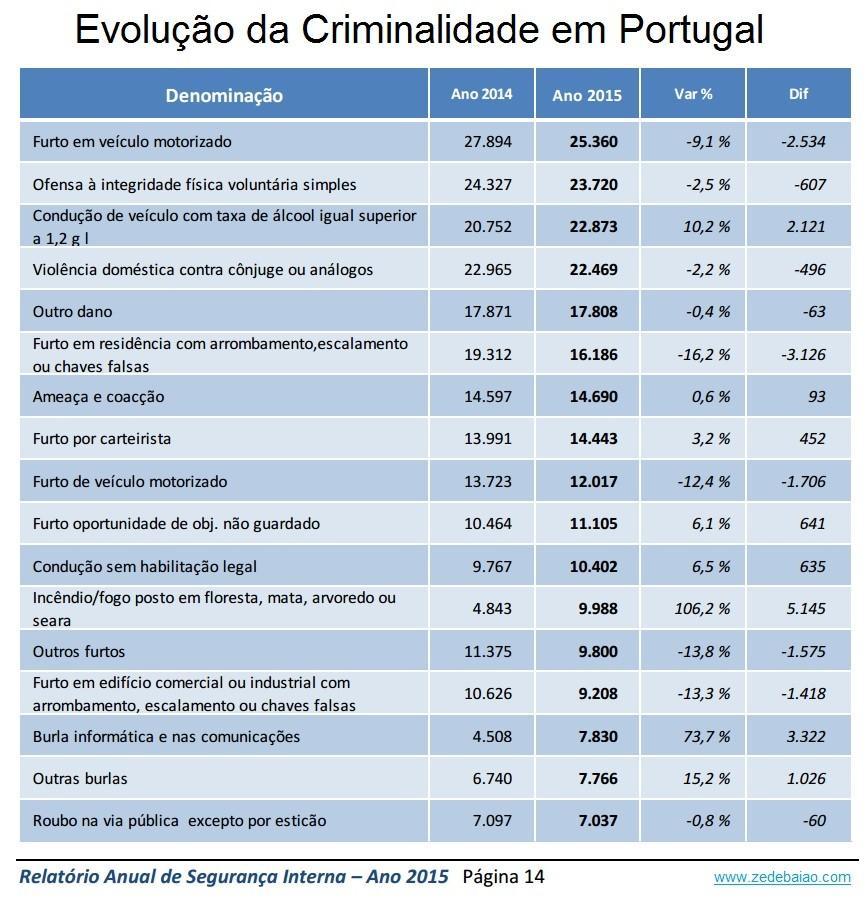 Criminalidade em Portugal 2014_2015.jpg