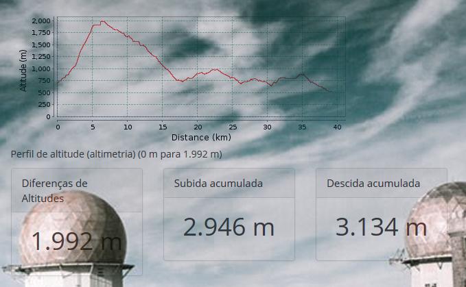 omd2016_altimetria40km