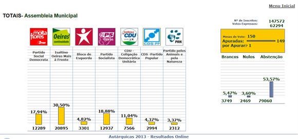 Autarq_2013_resultados_Ass-Mun.JPG