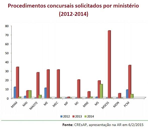Procedimentos concursais CREsAP 2012_2014_por mini