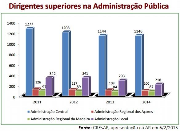 Evolução dos dirigentes na AP de 2011 a 2014.jpg